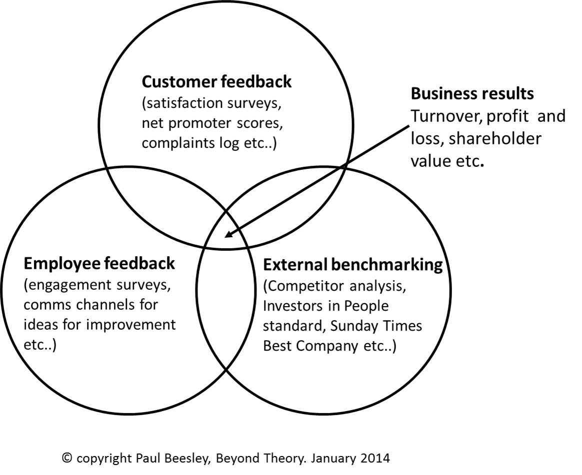 The Golden Rule of Customer Service is no longer enough