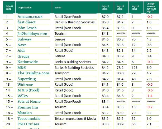 Supermarket wars! Aldi leads the way in customer satisfaction