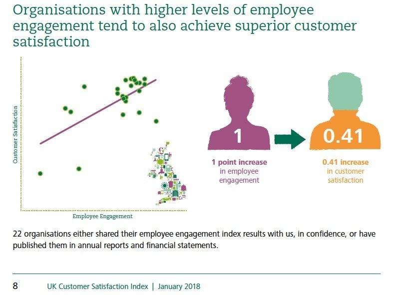 Latest trends in customer satisfaction