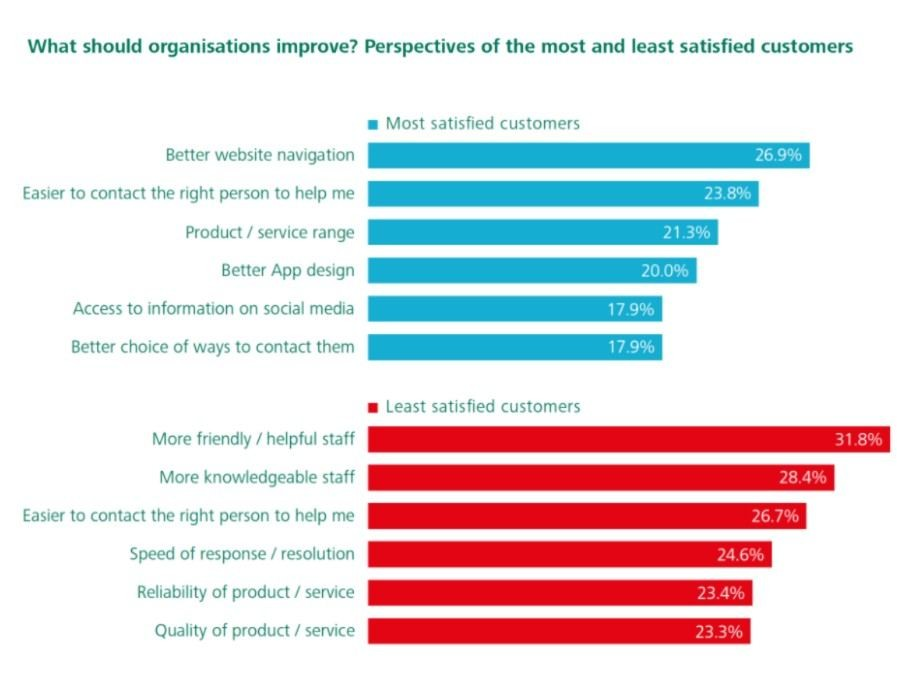 Where and how to improve your customer satisfaction