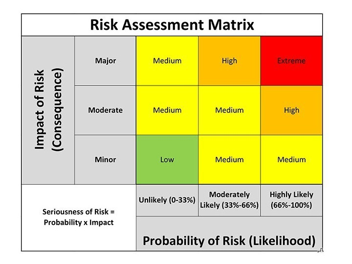 Managing risk does not need to be a risky business